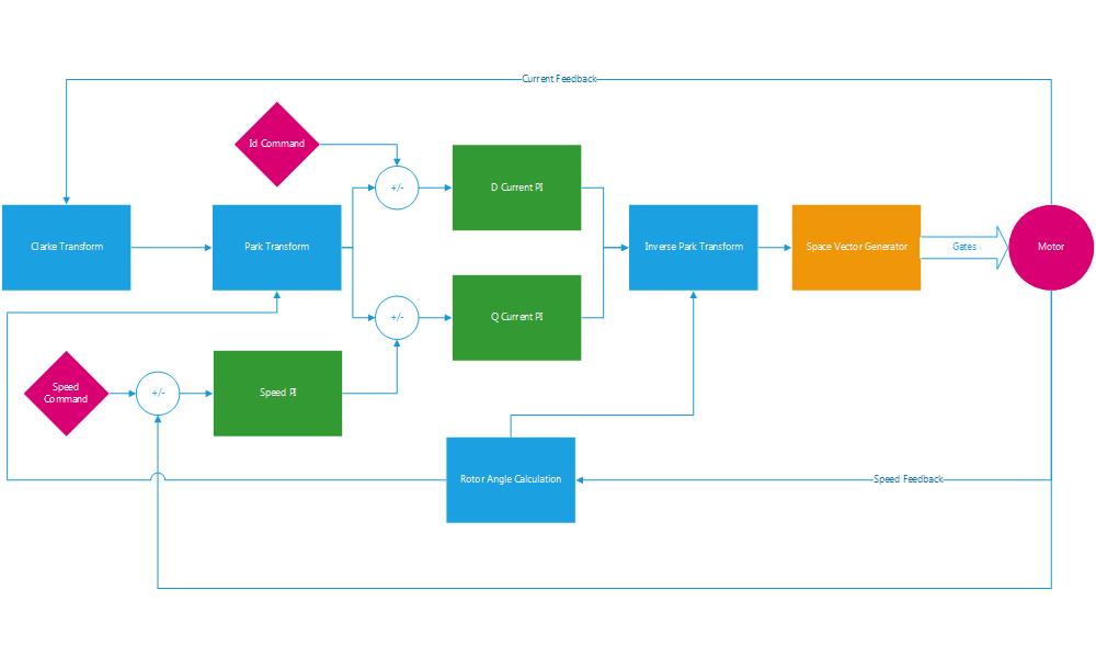 Motor Control Microcontroller Performance Comparison – Brian